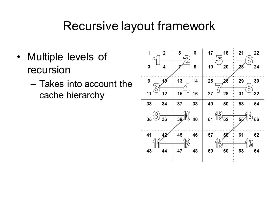 Recursive layout framework 125617182122 347819202324 910131425262930 1112151627283132 3334373849505354 3536394051525556 4142454657586162 4344474859606364 Multiple levels of recursion –Takes into account the cache hierarchy
