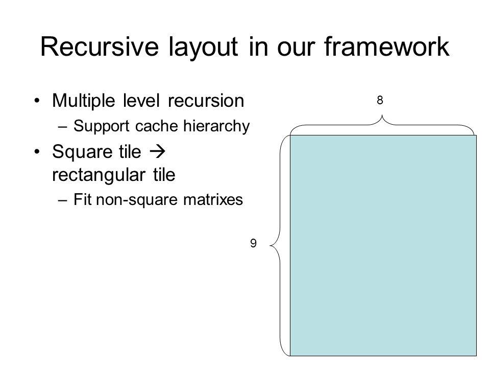 Recursive layout in our framework Multiple level recursion –Support cache hierarchy Square tile rectangular tile –Fit non-square matrixes 9 8