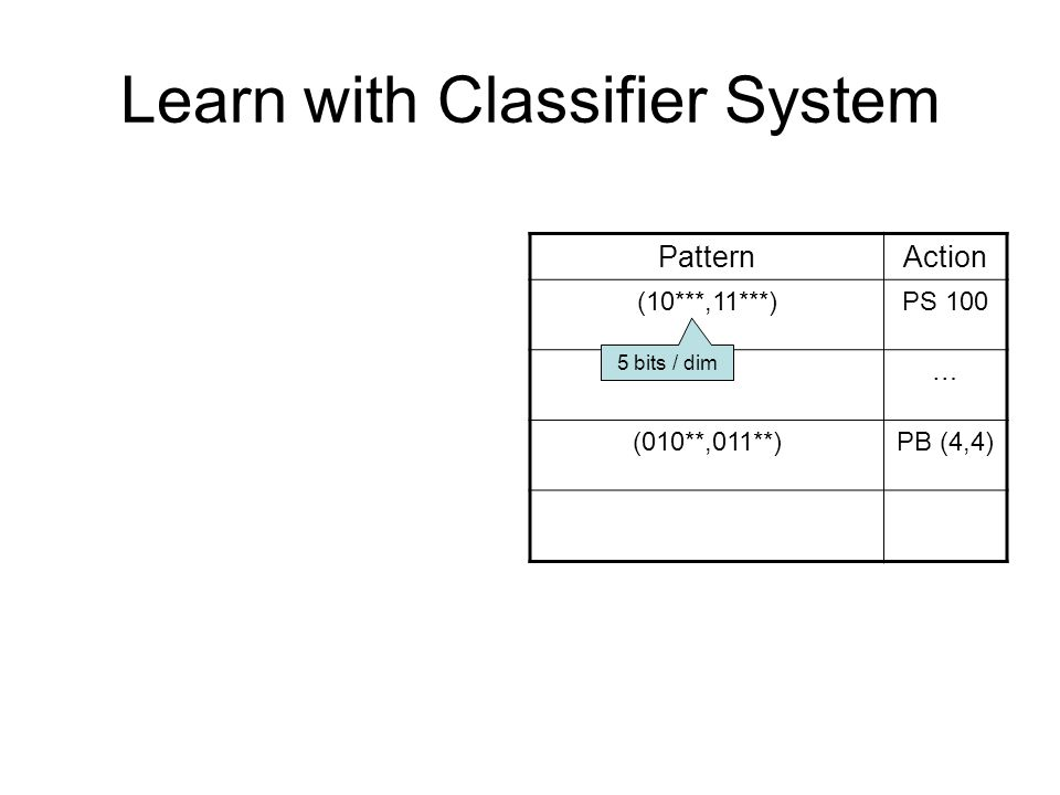 Learn with Classifier System PatternAction (10***,11***)PS 100 …… (010**,011**)PB (4,4) 5 bits / dim