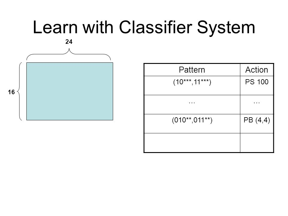 Learn with Classifier System PatternAction (10***,11***)PS 100 …… (010**,011**)PB (4,4) 16 24