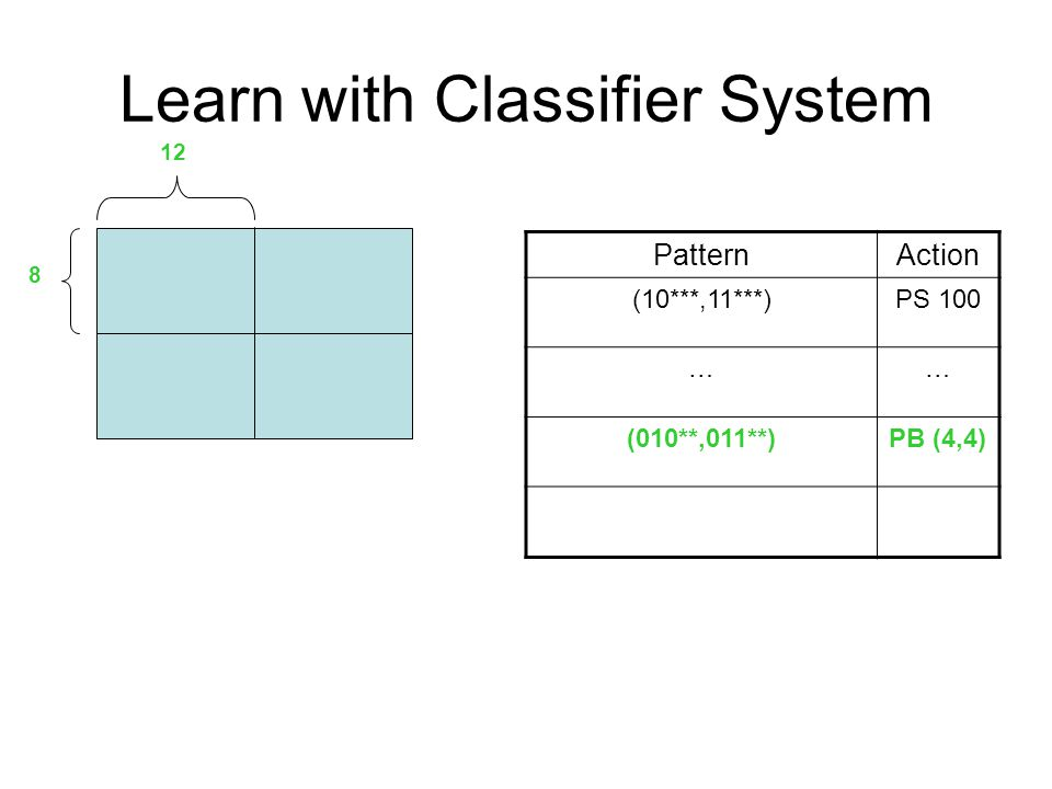 Learn with Classifier System PatternAction (10***,11***)PS 100 …… (010**,011**)PB (4,4) 8 12