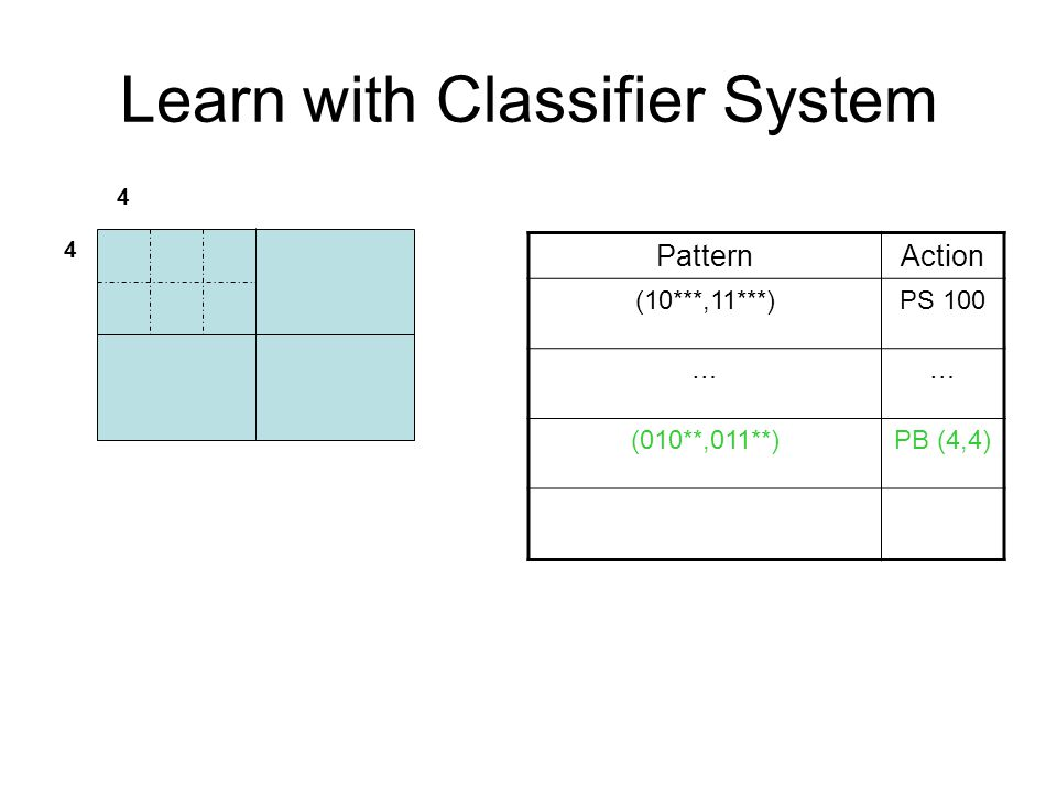 Learn with Classifier System PatternAction (10***,11***)PS 100 …… (010**,011**)PB (4,4) 4 4