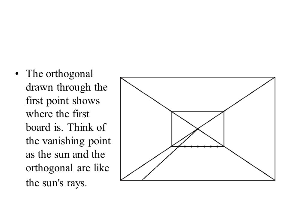 The orthogonal drawn through the first point shows where the first board is. Think of the vanishing point as the sun and the orthogonal are like the s