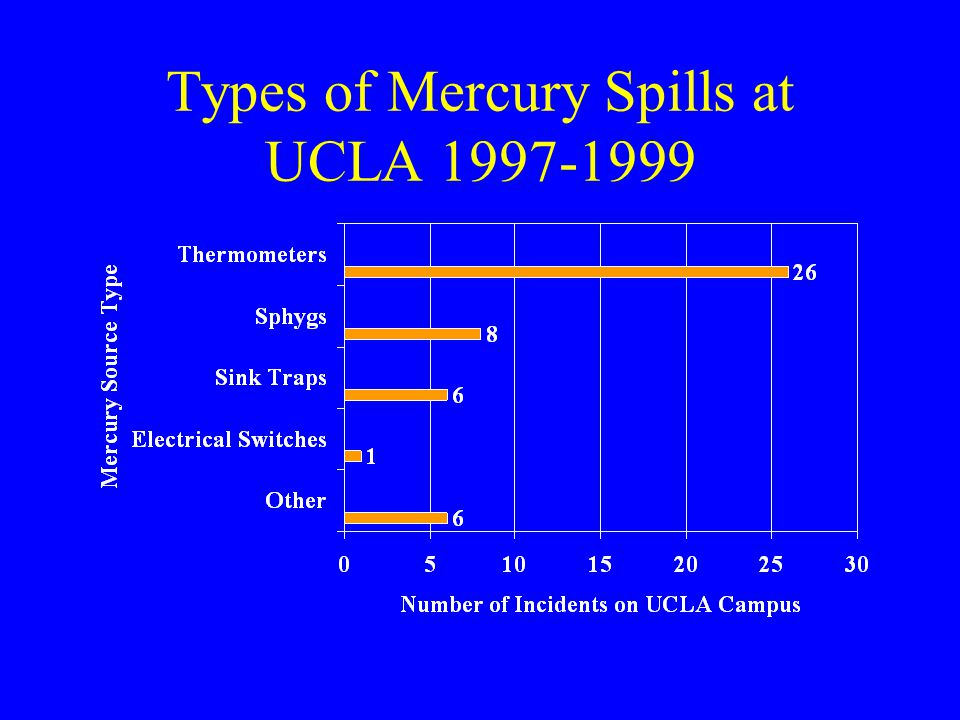 Determining How Clean is Clean.Direct reading instrument mercury measurements of non- detect.