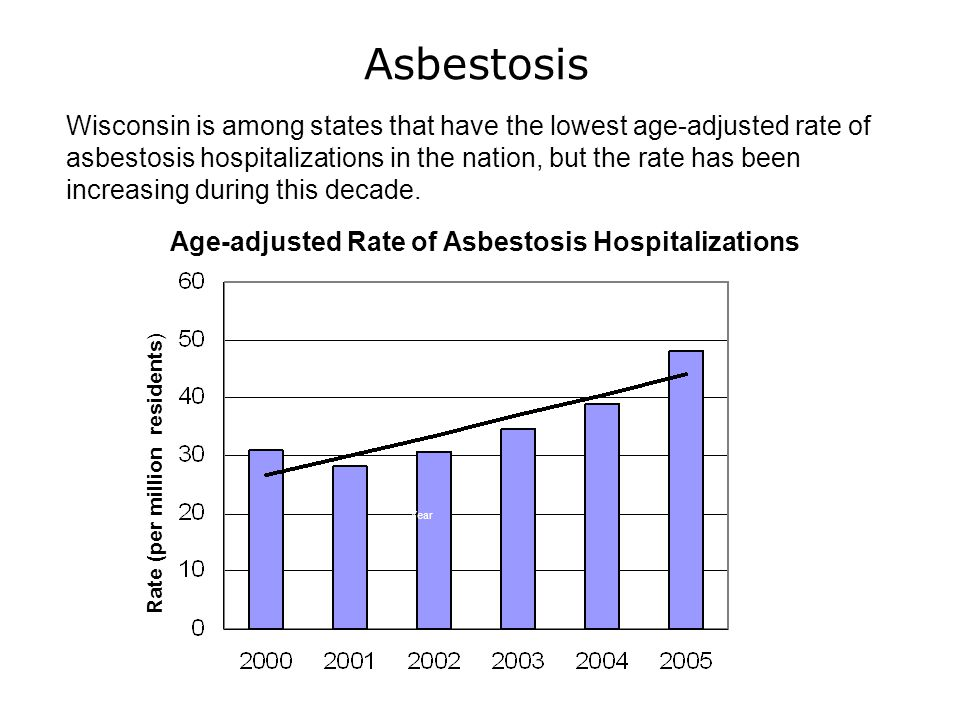 Age-adjusted Rate of Asbestosis Hospitalizations Asbestosis Rate (per million residents) Year Wisconsin is among states that have the lowest age-adjusted rate of asbestosis hospitalizations in the nation, but the rate has been increasing during this decade.