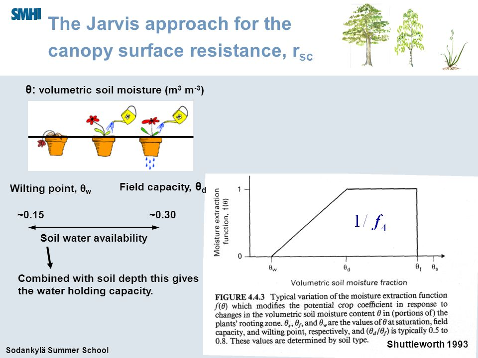 Sodankylä Summer School Shuttleworth 1993 ~0.15 Field capacity, θ d Wilting point, θ w ~0.30 Soil water availability θ: volumetric soil moisture (m 3 m -3 ) The Jarvis approach for the canopy surface resistance, r sc Combined with soil depth this gives the water holding capacity.
