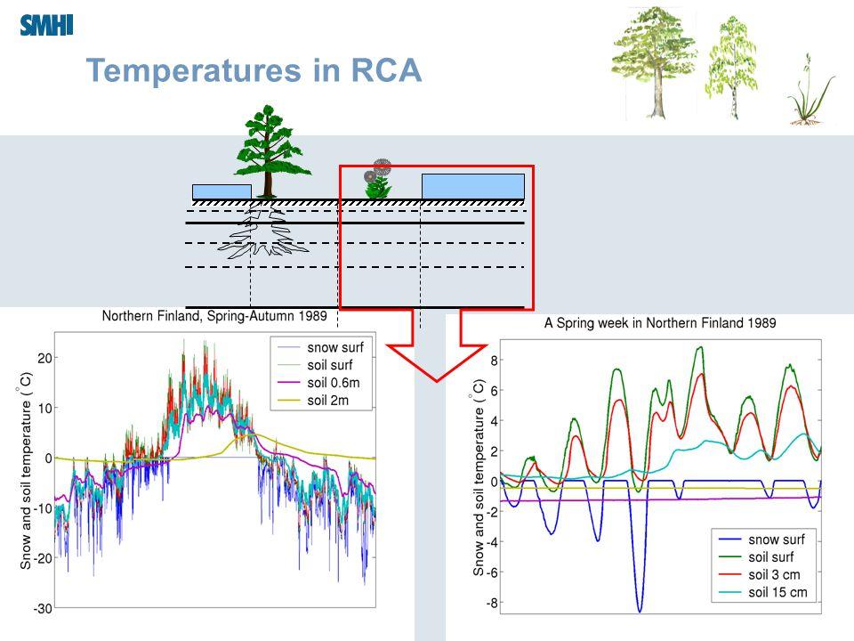 Sodankylä Summer School Temperatures in RCA