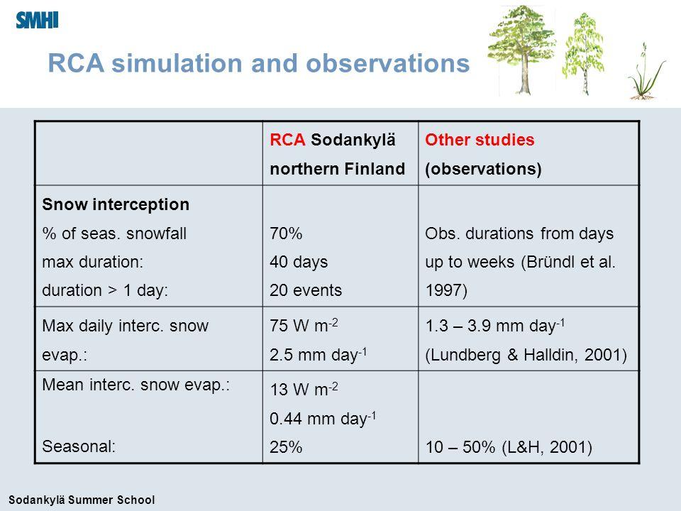 Sodankylä Summer School RCA simulation and observations RCA Sodankylä northern Finland Other studies (observations) Snow interception % of seas.