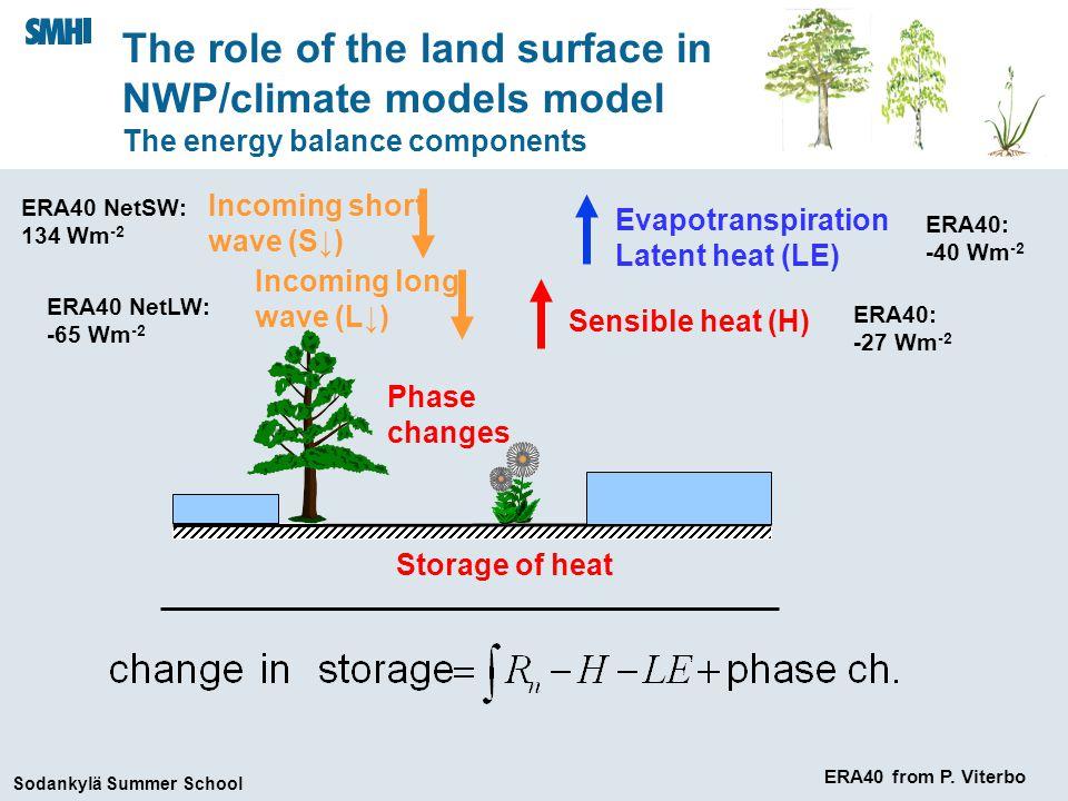 Sodankylä Summer School The soil z T1 z T2 z T3 z T4 z T5 zθ1zθ1 zθ2zθ2 T ssn T sc T sns T scsn T snc T sn No-flux boundary condition at 3 m depth Time scale: (very dependent on soil moisture) 1 month - 1 week – 1 month 1 day - 1 week – 1 hour 1 hour – 1 day 1.0 cm 6.2 cm 21.0 cm 72.0 cm 189.0 cm