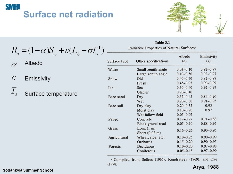 Sodankylä Summer School The soil energy equation In the absence of phase changes, heat conduction in the soil obeys a Fourier law Boundary conditions: TopNet surface heat flux BottomNo heat flux OR prescribed climate Viterbo (2004)