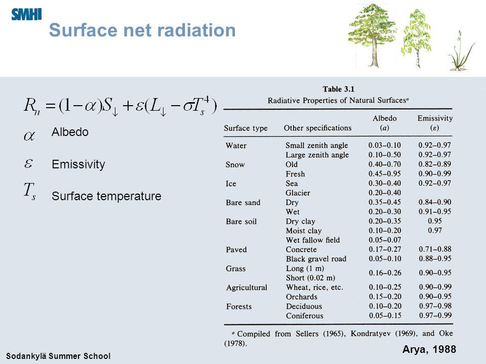 Sodankylä Summer School Surface net radiation Arya, 1988 Albedo Emissivity Surface temperature