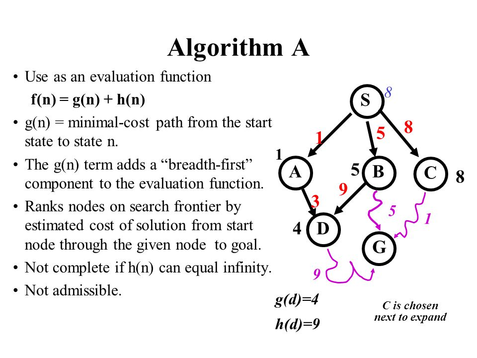 Algorithm A Use as an evaluation function f(n) = g(n) + h(n) g(n) = minimal-cost path from the start state to state n. The g(n) term adds a breadth-fi