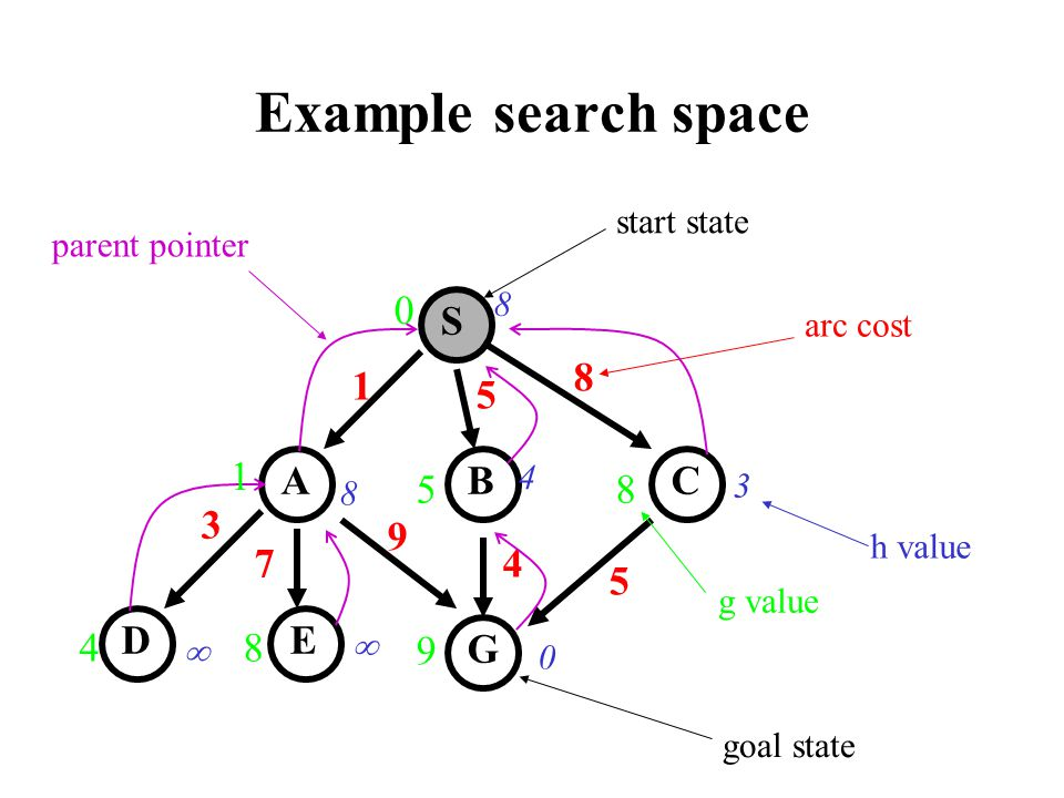 Example search space S CBA D G E 1 5 8 9 4 5 3 7 8 8 4 3 0 start state goal state arc cost h value parent pointer 0 1 48 9 85 g value