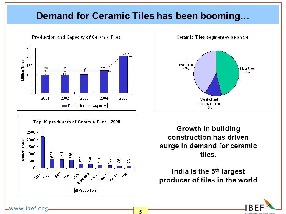 5 Demand for Ceramic Tiles has been booming… Growth in building construction has driven surge in demand for ceramic tiles.