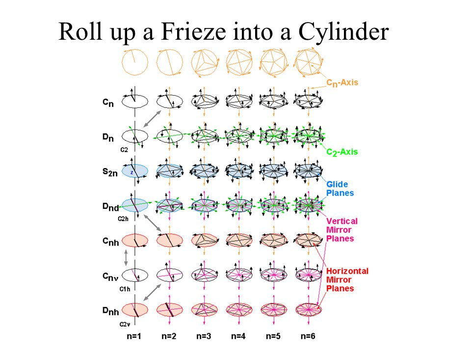Roll up a Frieze into a Cylinder