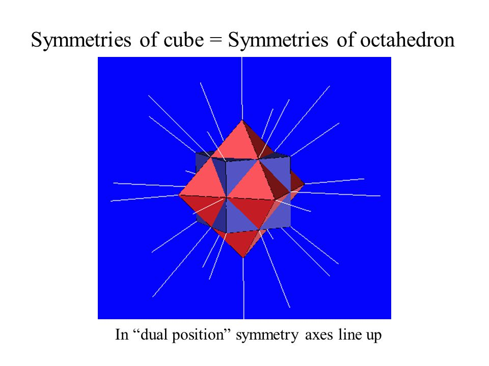 Symmetries of cube = Symmetries of octahedron In dual position symmetry axes line up