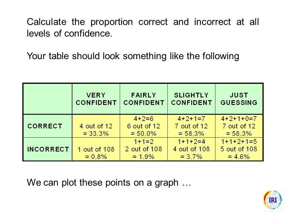 Calculate the proportion correct and incorrect at all levels of confidence.