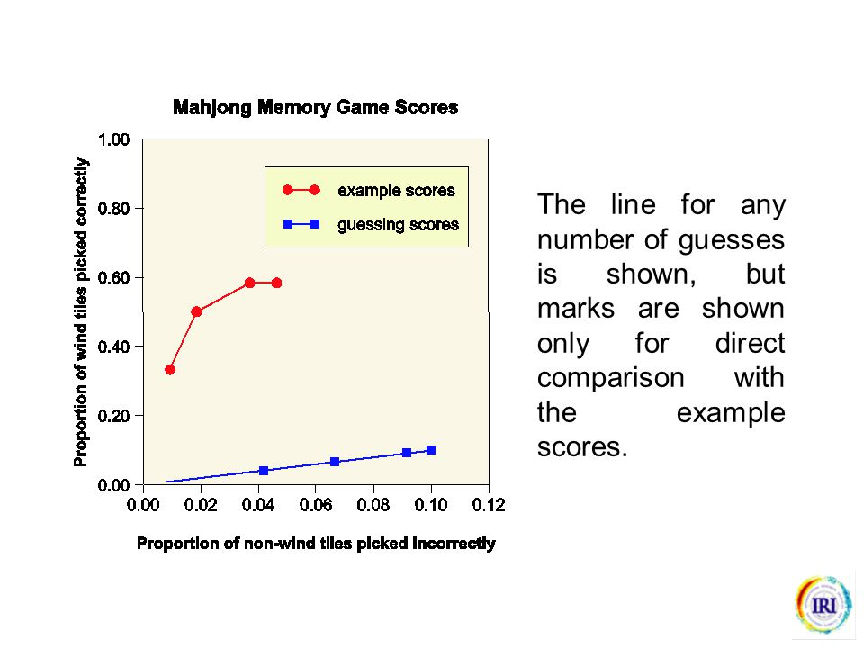 The line for any number of guesses is shown, but marks are shown only for direct comparison with the example scores.