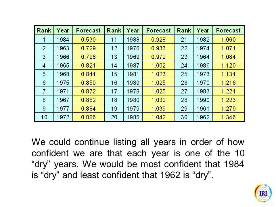 We could continue listing all years in order of how confident we are that each year is one of the 10 dry years.