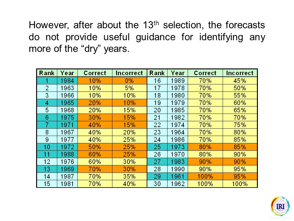 However, after about the 13 th selection, the forecasts do not provide useful guidance for identifying any more of the dry years.