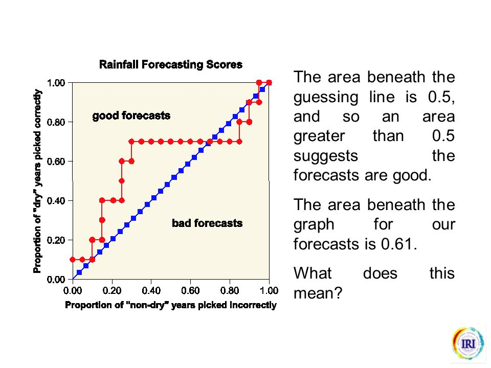 The area beneath the guessing line is 0.5, and so an area greater than 0.5 suggests the forecasts are good.