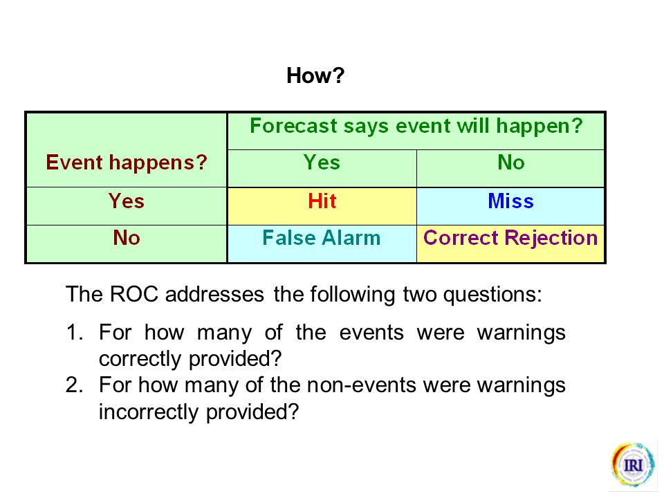 How? The ROC addresses the following two questions: 1.For how many of the events were warnings correctly provided? 2.For how many of the non-events we