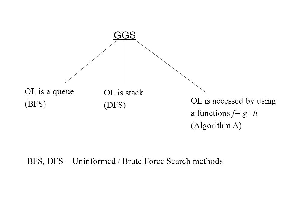 GGS OL is a queue (BFS) OL is stack (DFS) OL is accessed by using a functions f= g+h (Algorithm A) BFS, DFS – Uninformed / Brute Force Search methods
