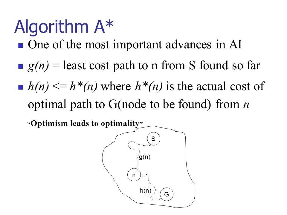 Algorithm A* One of the most important advances in AI g(n) = least cost path to n from S found so far h(n) <= h*(n) where h*(n) is the actual cost of optimal path to G(node to be found) from n S n G g(n) h(n) Optimism leads to optimality