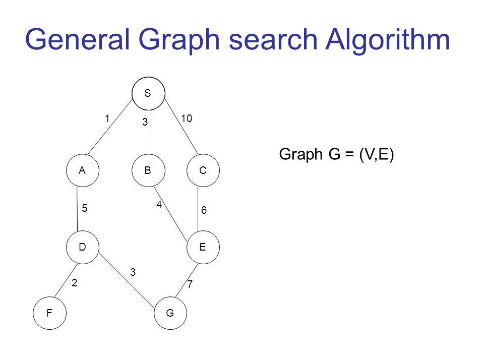 General Graph search Algorithm S ACB F ED G 110 3 5 4 6 2 3 7 Graph G = (V,E)