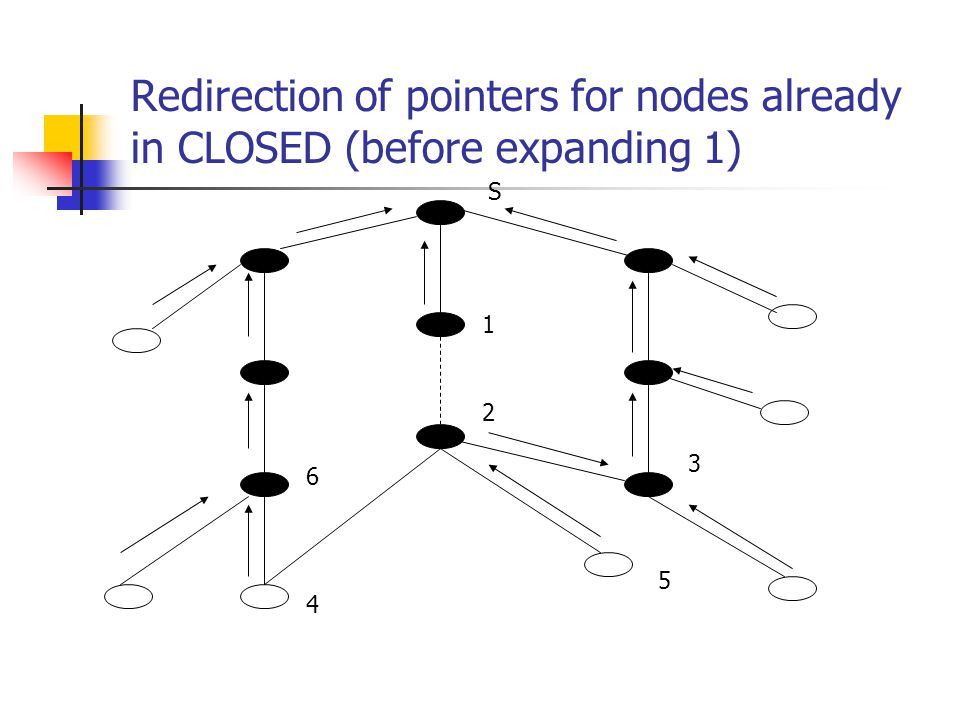 Redirection of pointers for nodes already in CLOSED (before expanding 1) S 1 2 5 4 6 3
