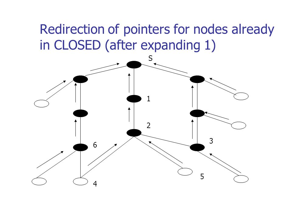Redirection of pointers for nodes already in CLOSED (after expanding 1) S 1 2 5 4 6 3