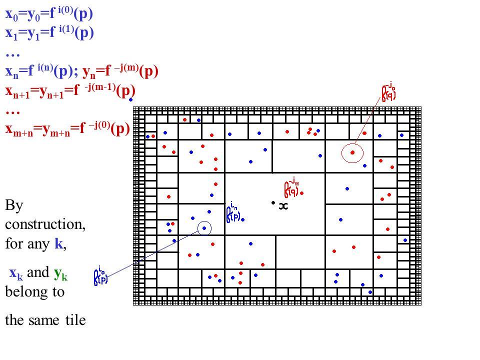 x 0 =y 0 =f i(0) (p) x 1 =y 1 =f i(1) (p) … x n =f i(n) (p); y n =f –j(m) (p) x n+1 =y n+1 =f -j(m-1) (p) … x m+n =y m+n =f –j(0) (p) By construction,