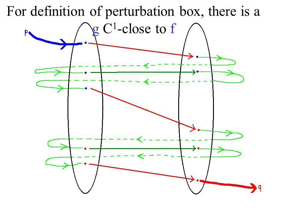 For definition of perturbation box, there is a g C 1 -close to f