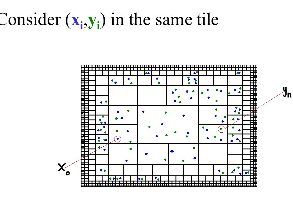 Consider (x i,y i ) in the same tile