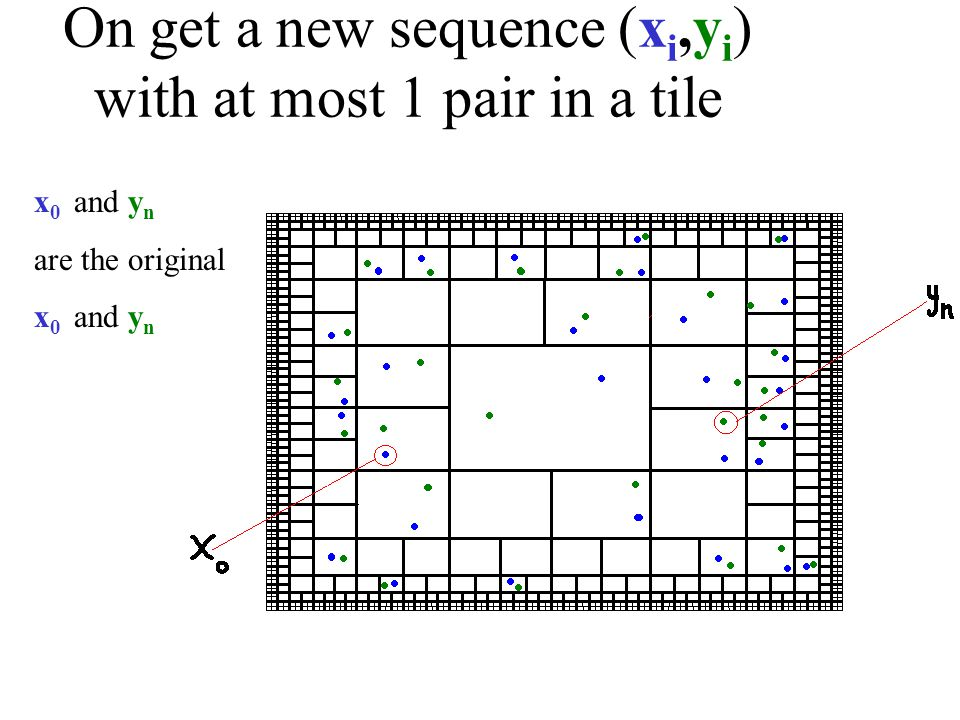 On get a new sequence (x i,y i ) with at most 1 pair in a tile x 0 and y n are the original x 0 and y n
