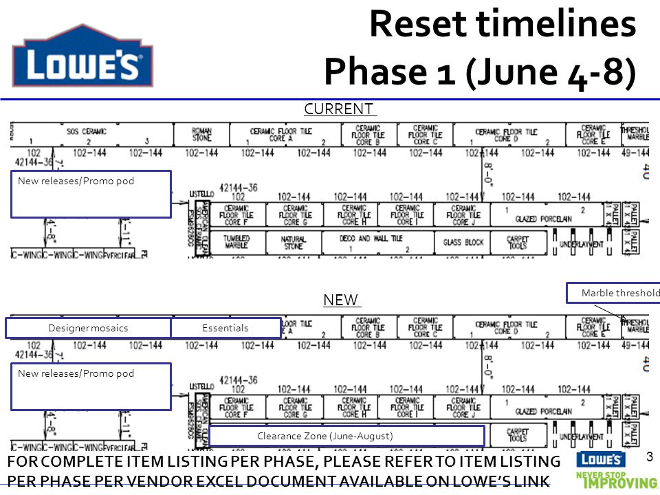 New releases/ Promo pod Designer mosaics CURRENT NEW Reset timelines Phase 1 (June 4-8) Essentials Marble threshold Clearance Zone (June-August) 3 FOR COMPLETE ITEM LISTING PER PHASE, PLEASE REFER TO ITEM LISTING PER PHASE PER VENDOR EXCEL DOCUMENT AVAILABLE ON LOWES LINK