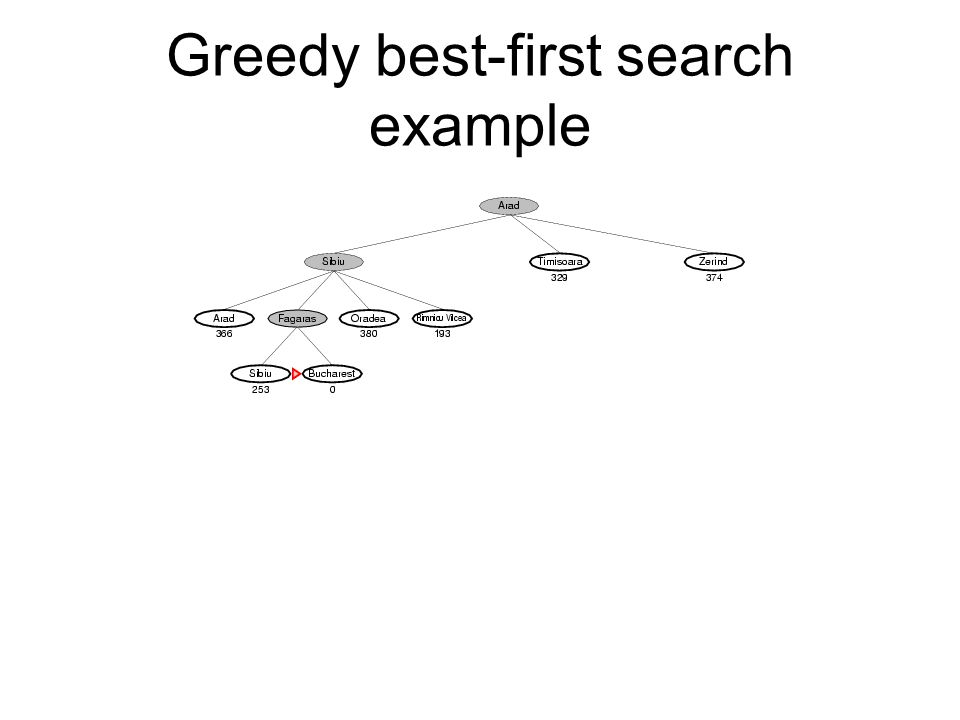 A* using Graph-Search Lets try it here