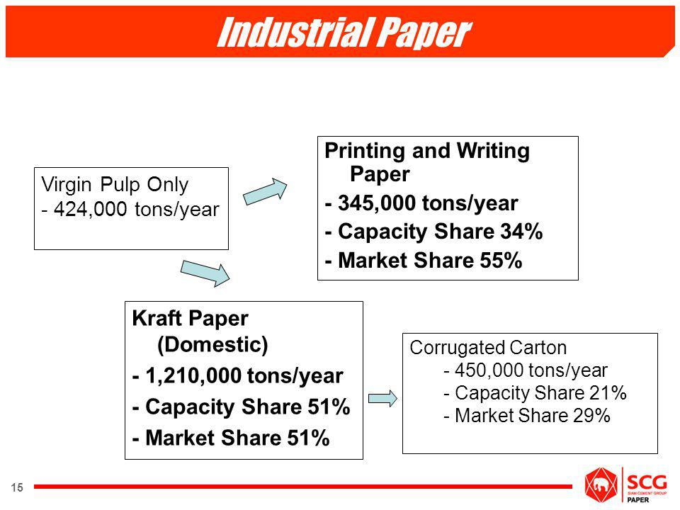 15 Industrial Paper Kraft Paper (Domestic) - 1,210,000 tons/year - Capacity Share 51% - Market Share 51% Printing and Writing Paper - 345,000 tons/yea