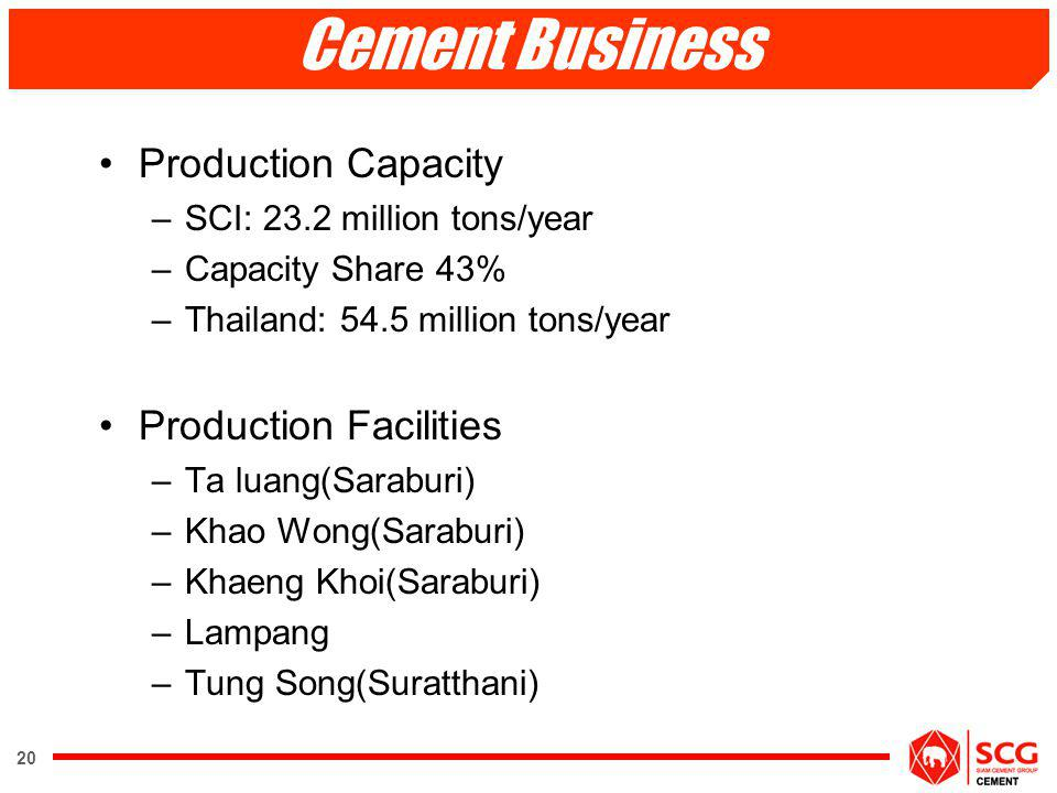 20 Cement Business Production Capacity –SCI: 23.2 million tons/year –Capacity Share 43% –Thailand: 54.5 million tons/year Production Facilities –Ta lu