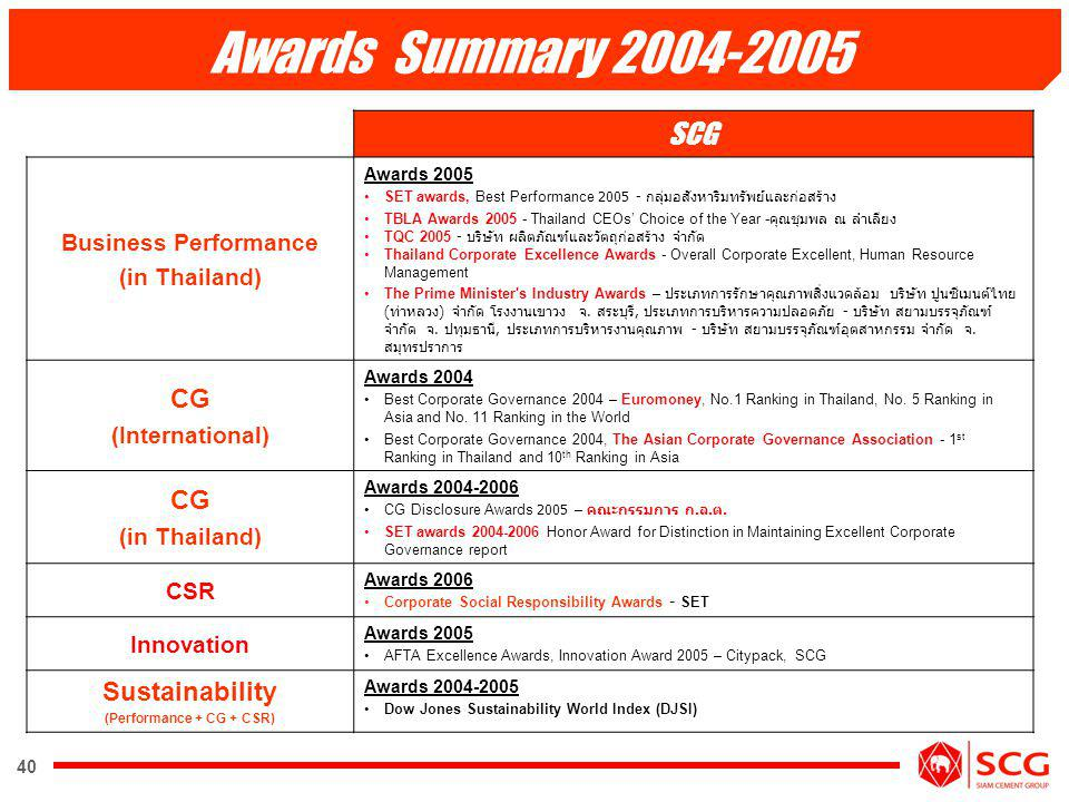 40 SCG Business Performance (in Thailand) Awards 2005 SET awards, Best Performance 2005 - TBLA Awards 2005 - Thailand CEOs Choice of the Year - TQC 20