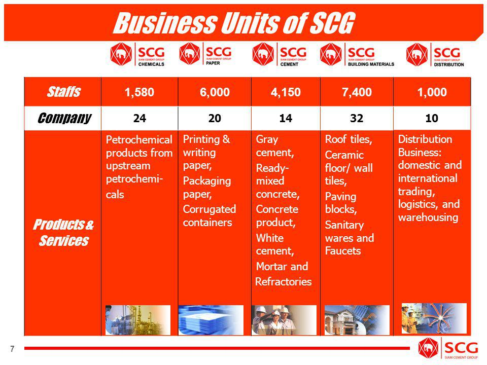 8 The SCG Facts Subsidiaries Cementhai Building Products The Siam Fibre-Cement Tip Fibre-Cement The CPAC Roof Tile The CPAC Roof Tile Industry Thai Ceramic Roof Tile The Siam CPAC Block The Siam CPAC Block Industry Saraburirat Co The CPAC Concrete Products The CPAC Concrete Industry Cementhai Gypsum The Siam Moulding Plaster The Siam Nawaphan Siam Fiberglass Thai Ceramic The Sosuco Group Industries PT.Surya Siam Keramik Beijing Cementhai Ceramic Associated and Other Companies The Siam Gypsum Industry.