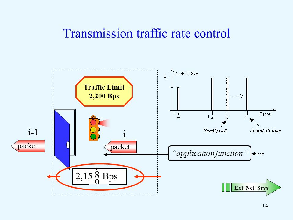 14 Transmission traffic rate control Ext. Net.