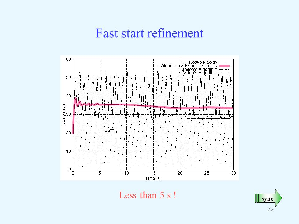 22 Fast start refinement Less than 5 s ! sync