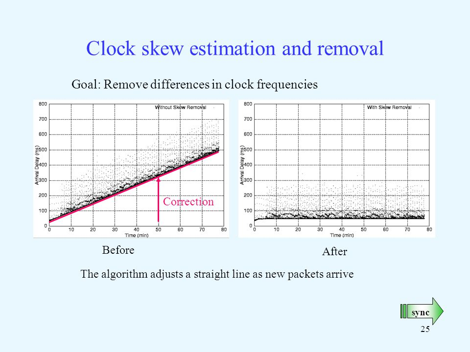 25 Clock skew estimation and removal Goal: Remove differences in clock frequencies Correction The algorithm adjusts a straight line as new packets arrive sync Before After
