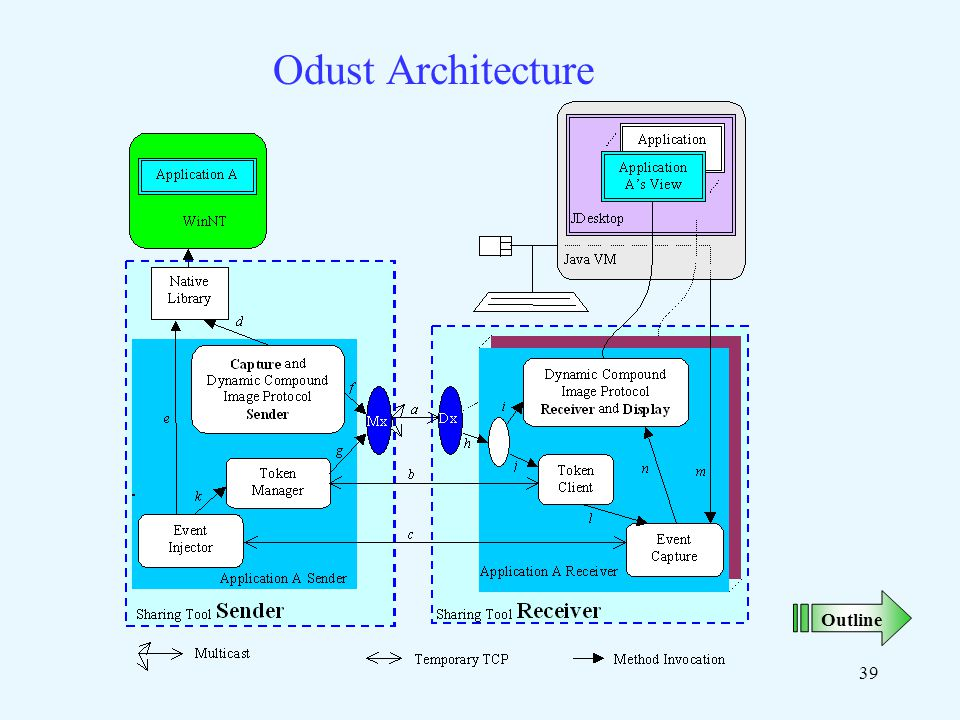 39 Odust Architecture Outline