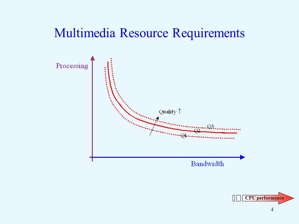 4 Multimedia Resource Requirements CPU performance
