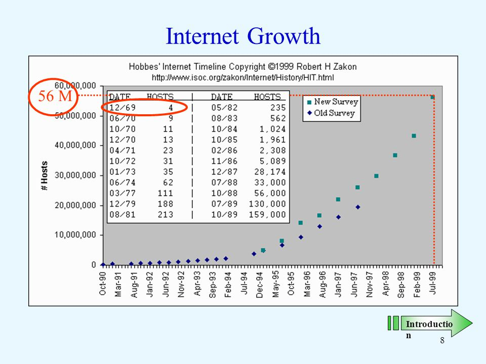 8 Internet Growth 56 M Introductio n
