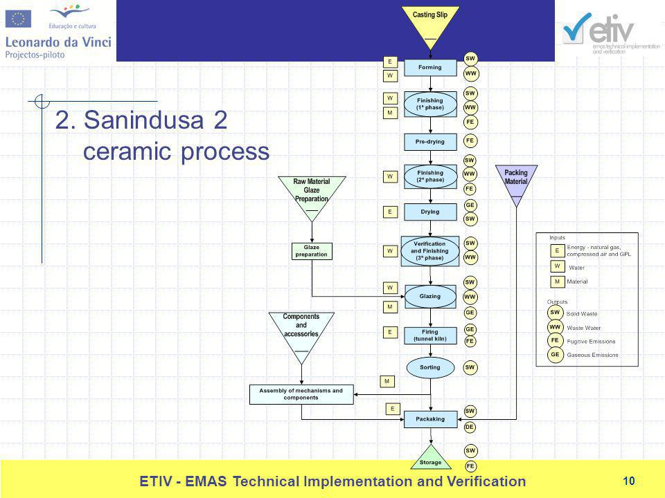 10 ETIV - EMAS Technical Implementation and Verification 10 2. Sanindusa 2 ceramic process