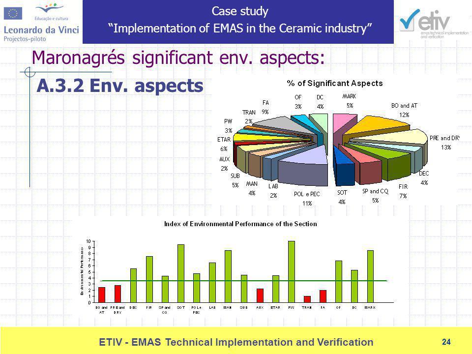 24 ETIV - EMAS Technical Implementation and Verification 24 Maronagrés significant env.