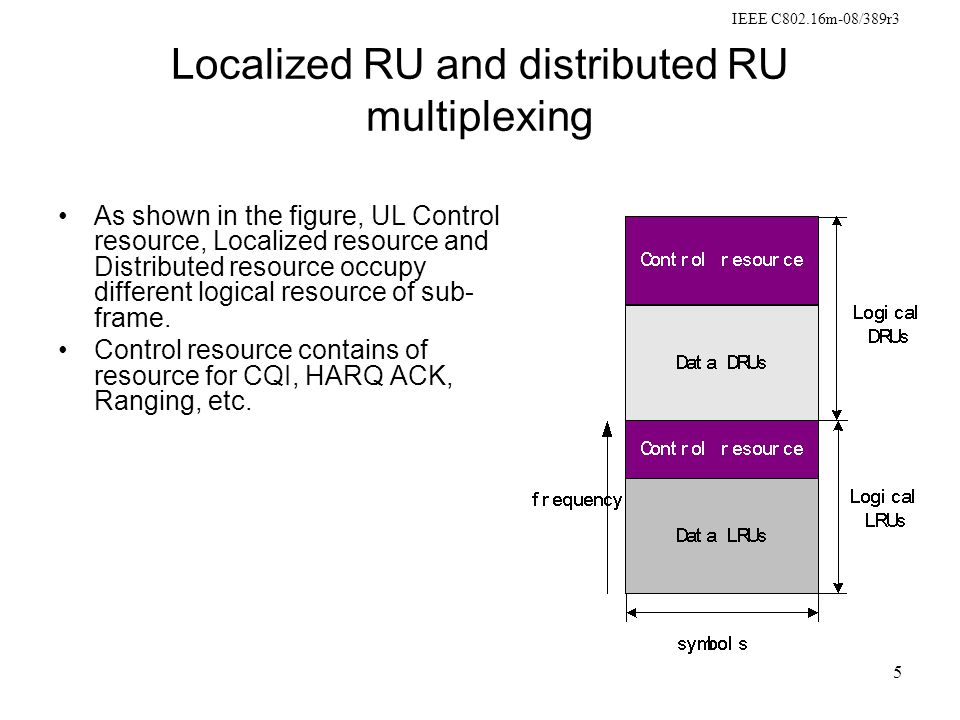 IEEE C802.16m-08/389r3 5 Localized RU and distributed RU multiplexing As shown in the figure, UL Control resource, Localized resource and Distributed resource occupy different logical resource of sub- frame.